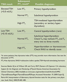 Thyroid Function Test Interpretation image