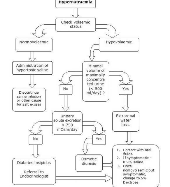 Management of Hypernatremia (Approach and Algorithm) picture