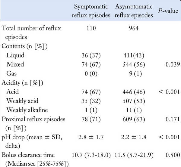 Results of Symptomatic Reflux Episodes and Asymptomatic Reflux Episode picture