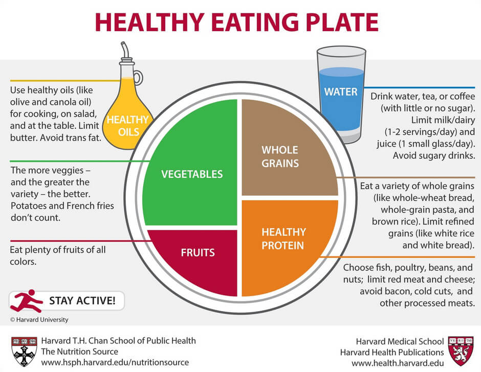 Healthy Eating Plate image