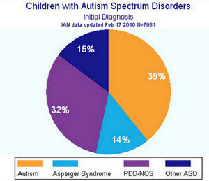 39% of Children with ASD have the initial diagnosis of Asperger's Syndrome picture