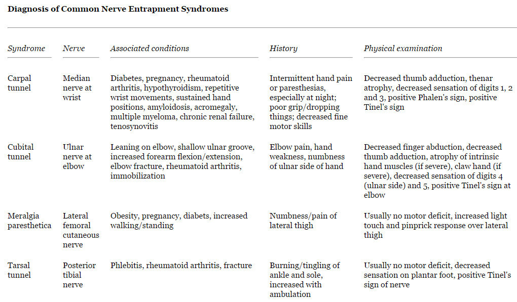 Diagnosis of Common Nerve Entrapment Syndrome picture