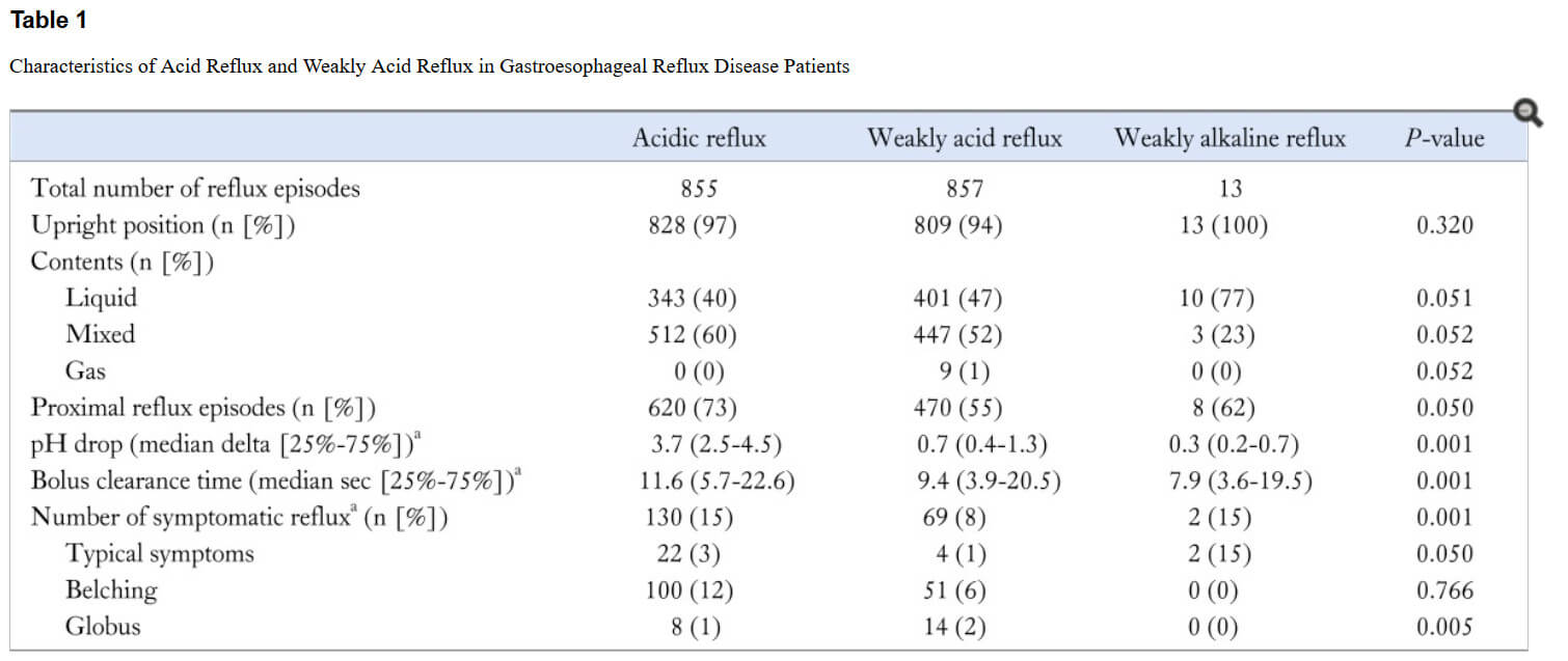 Results of Acid Reflux in Gastroesophageal Reflux Disease Patients picture